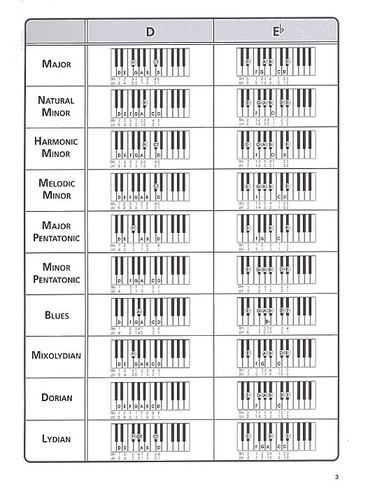 keyboard scales and chords pdf