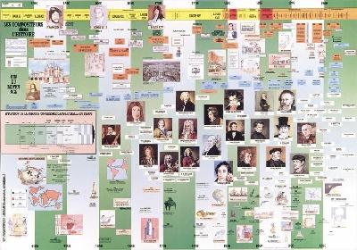 Poster : Les Compositeurs Dans L'histoire : Cadeaux