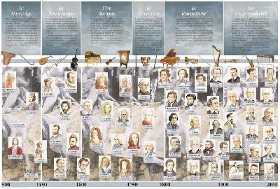 Poster : Histoire Chronologique de la Musique (Plastifié)